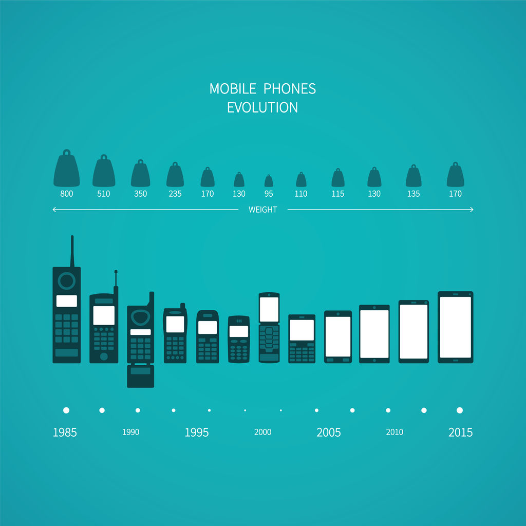 progress of mobile phones