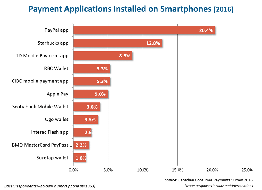 payments on smart phones